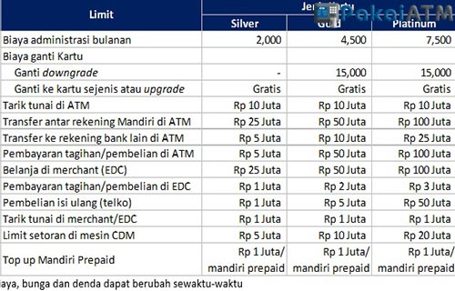 Limit Transfer Mandiri Gold
